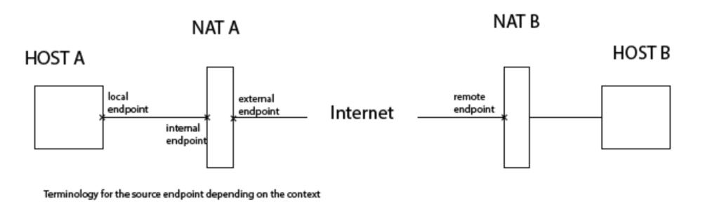 firewall/NAT